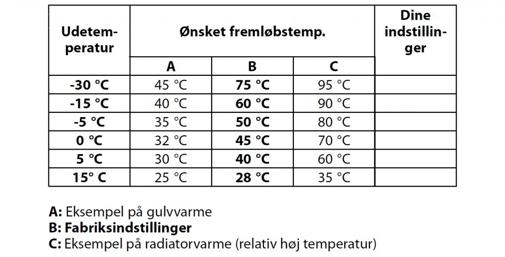 skema til ønsket fremløbstemperatur